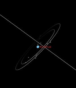 Urano e seus satélites visto da Terra em 1800