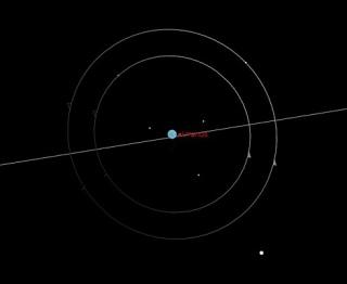 Urano e seus satélites visto da Terra em 1820