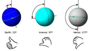 Regra da mão direita para a inclinação do eixo planetário.