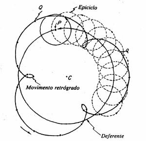 Epiciclos de Ptolomeu