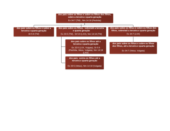 diagrama hipotético de evolução