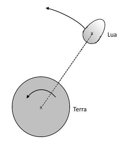 Sistema Terra Lua, segundo A Gênese.