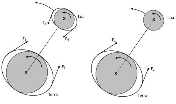 Sistema Terra-Lua, segundo Kant.